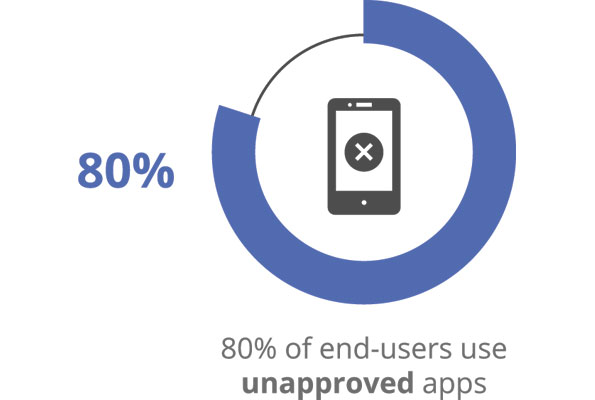 80% of end-users use unapproved apps